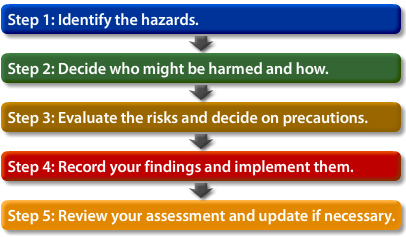 Five Steps To Risk Assessment Open Textbooks For Hong Kong Five steps to risk assessment can be followed to ensure that your risk assessment is carried out correctly, these five steps are: open textbooks for hong kong