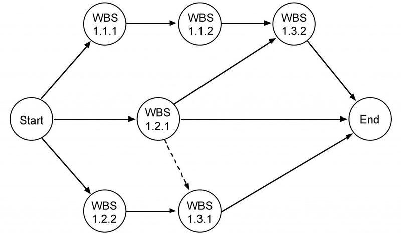 creating the network diagram