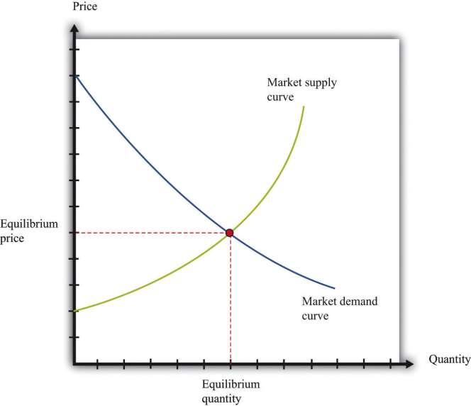 Market Equilibrium: What Determines the Price of Housing