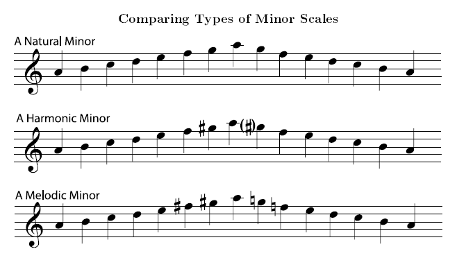 Harmonic and Melodic Minor Scales | Open Textbooks for Hong Kong