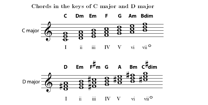 Basic Triads In Major Keys Open Textbooks For Hong Kong