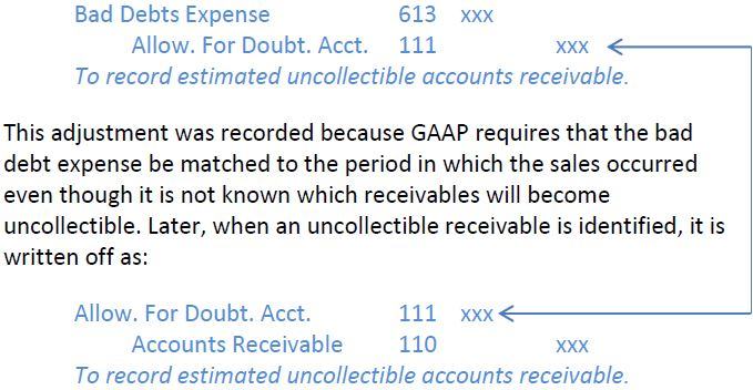 Writing Off Accounts Receivable   Open Textbooks for Hong Kong