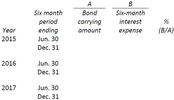 bond carrying amount