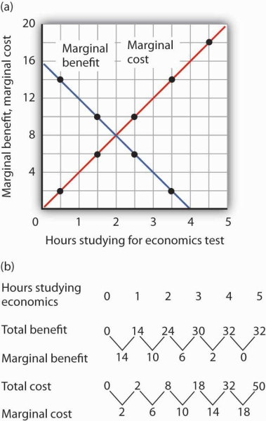 Using Marginal Benefit And Marginal Cost Curves To Find Net Benefits