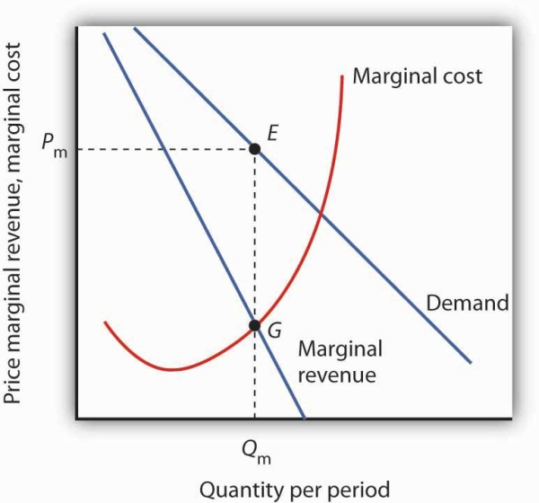 Margin Pricing: Monopoly Equilibrium: Applying The Marginal Decision Rule