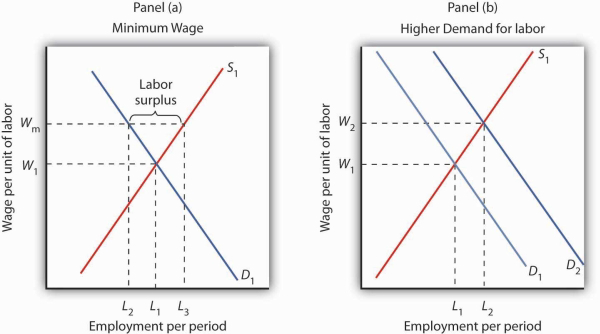 Competitive Labor Markets and the Minimum Wage | Open