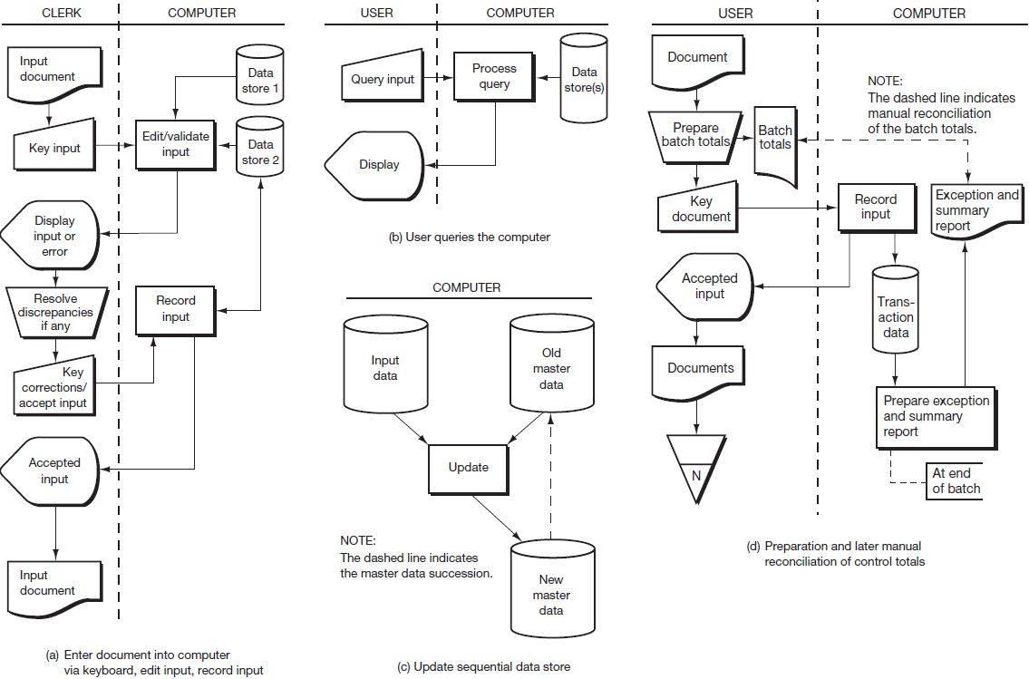 Reading Systems Flowcharts Open Textbooks For Hong Kong Process Flow Diagram General Ledger Media Image19