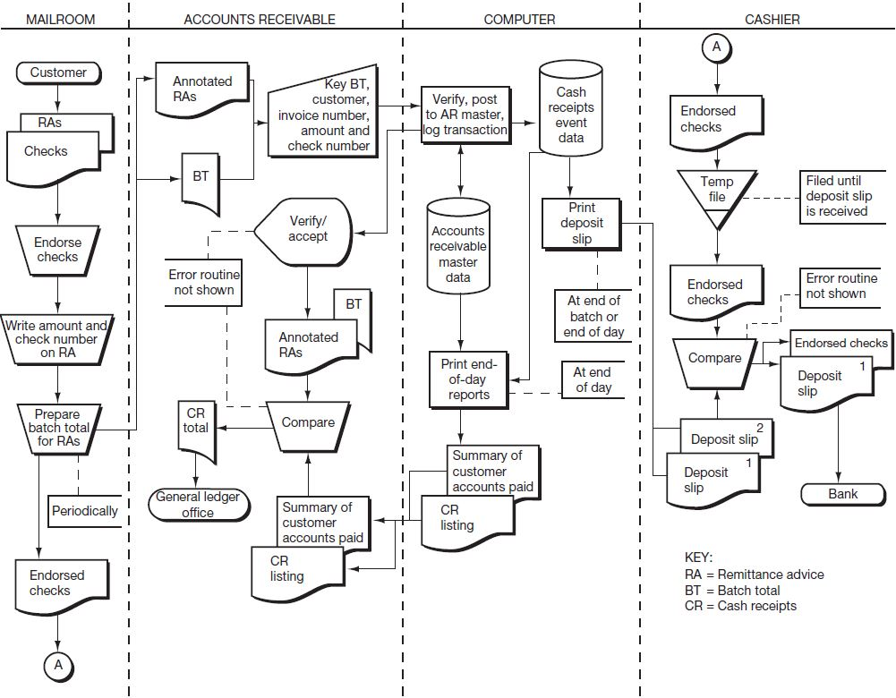 Preparing Systems Flowcharts | Open Textbooks for Hong Kong
