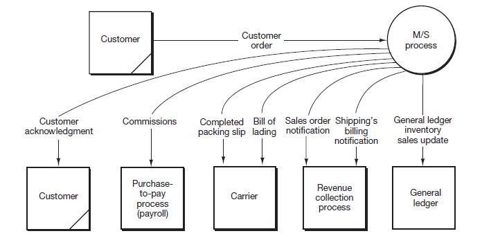 mediaimage6png - Payroll Data Flow Diagram