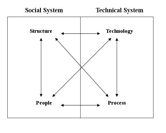 components of information system pdf