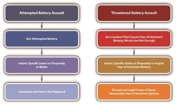 Example Of Threatened Battery Assault Harm Open Textbooks For Hong