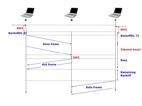 csma cd and csma ca pdf