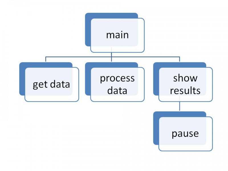 Programming fundamentals a modular structured approach using c solutionlab01mhierarchychart ccuart Choice Image