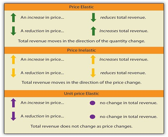 what is the relationship between elasticity and total revenue