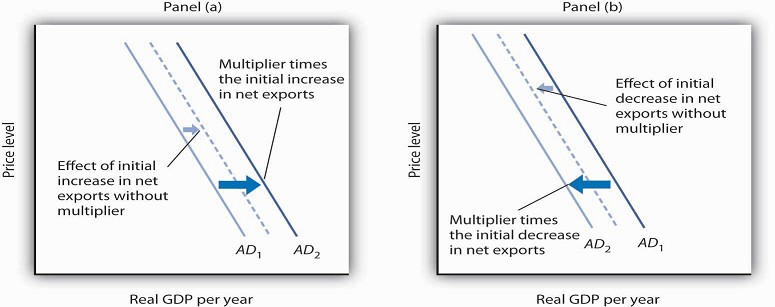 net exports and aggregate demand